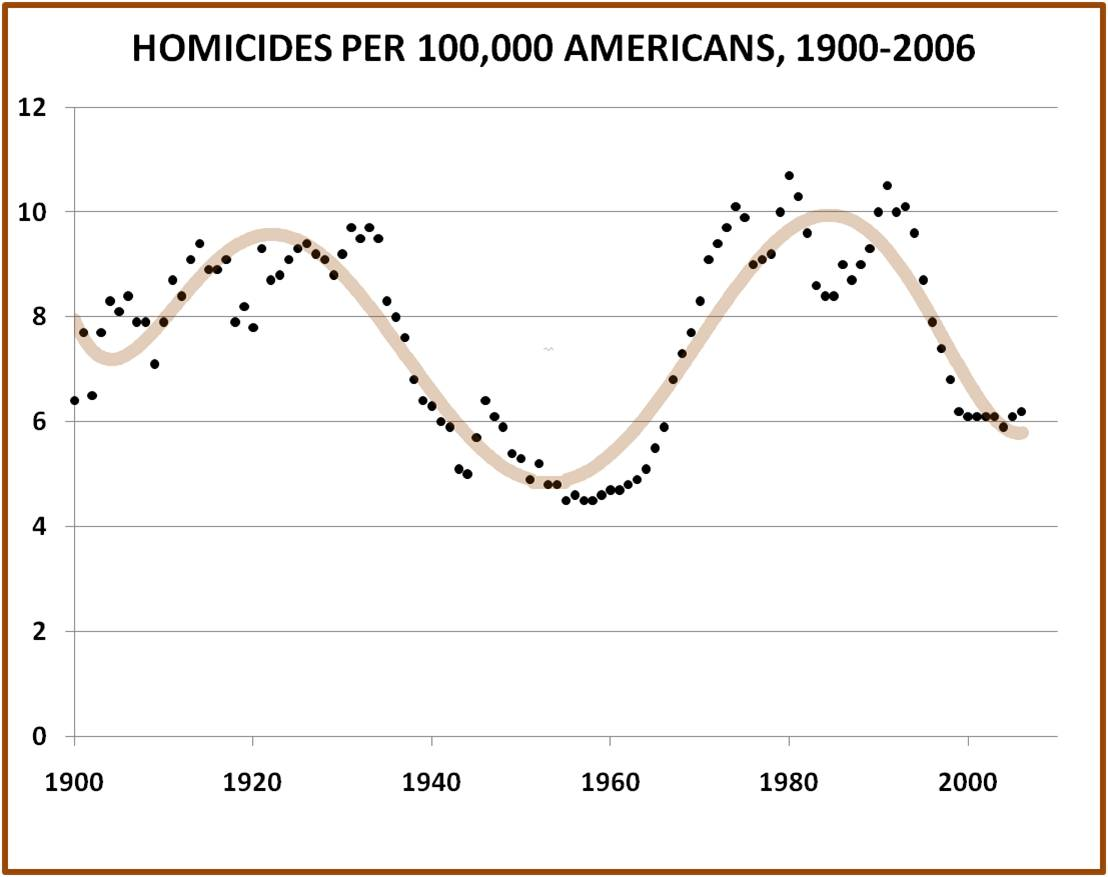 an overview of the juvenile crime in the america and the increasing murder rate The juvenile violent crime rate based on victim the burglary arrest rate began increasing in the early 1980s and the national academies press.