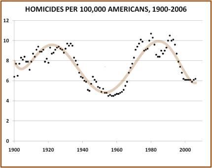 homicides-1900-20062.jpg?w=430&h=340