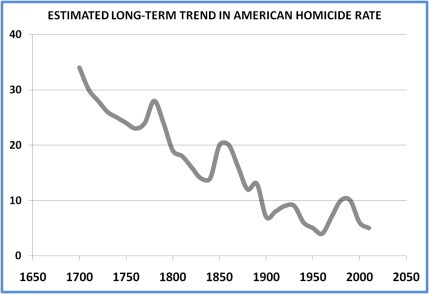 A crime puzzle: Violent crime declines in America • The Berkeley Blog