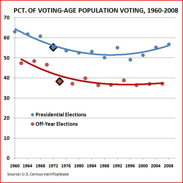 what explains the decline of voter A perfect marriage: evangelicals and conservatives in latin  antidote against its political decline  with pastors generates voter.