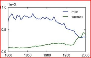 Ngram: Men v. Women