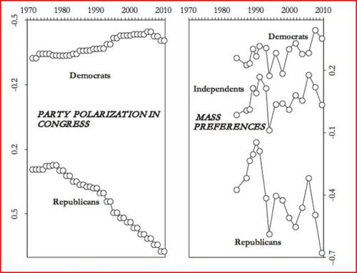 Divergence on Role of Government (source)