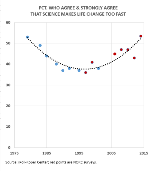Agree Science Too Fast