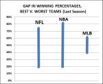 Sports percentages