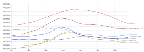 Alienation Synonyms