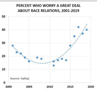 Worry_Gallup